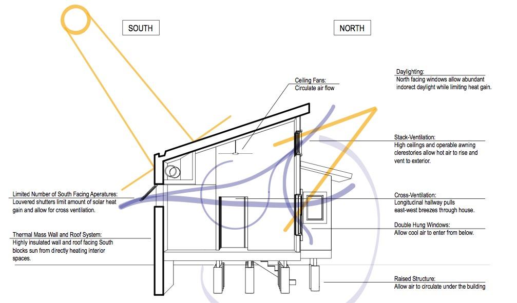 Plano de casa ecol gica en pdf dise ada por billes - Construir una casa ecologica ...